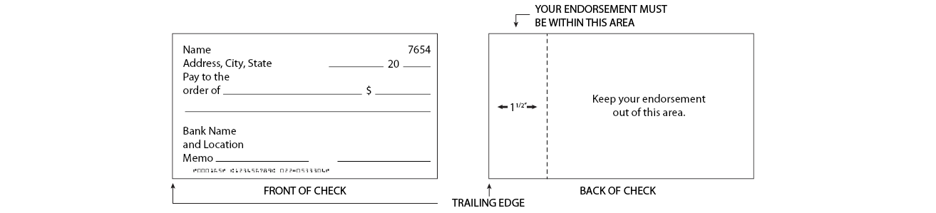 Check diagram shows front and back of a check.